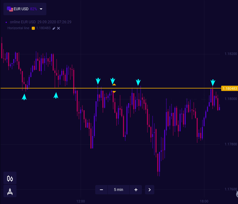 5 Binarycent Tips Every Trader Should Follow